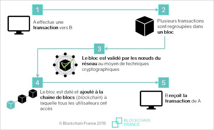 Blockchain Bitcoin